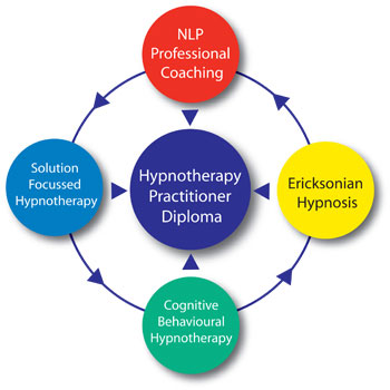 Clinical hypnosis practitioner training, Hypnotherapy ...